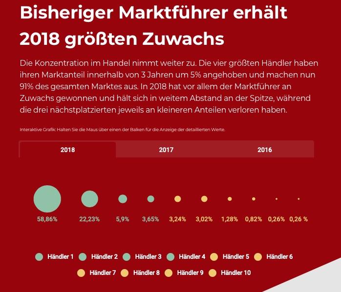 E-Book- und Buchmarkt: Marktanteile der großen Händler